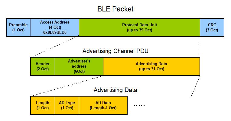 ESP32・BLE通信「基礎知識」